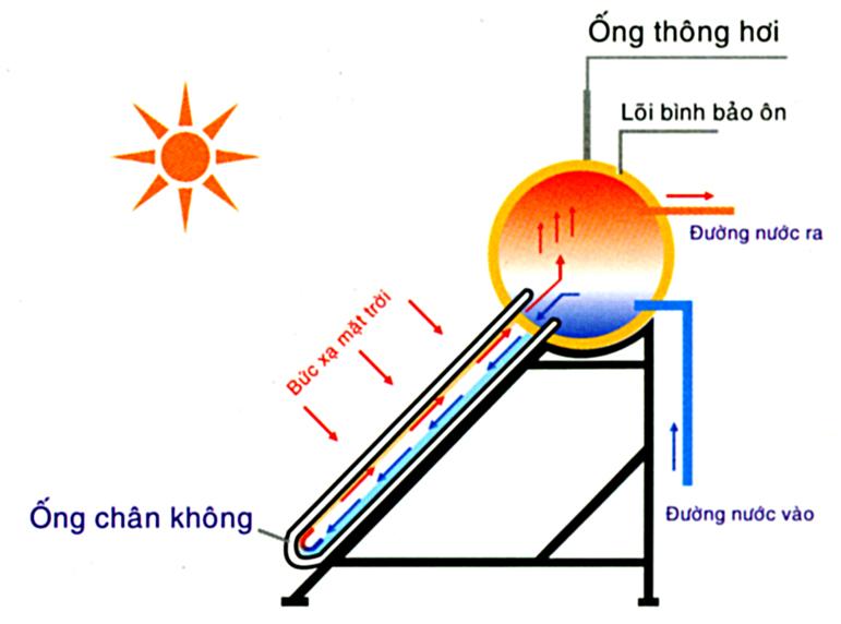Nguyen_ly_hoat_dong_may_nuoc_nong_nang_luong_mat_troi.jpg